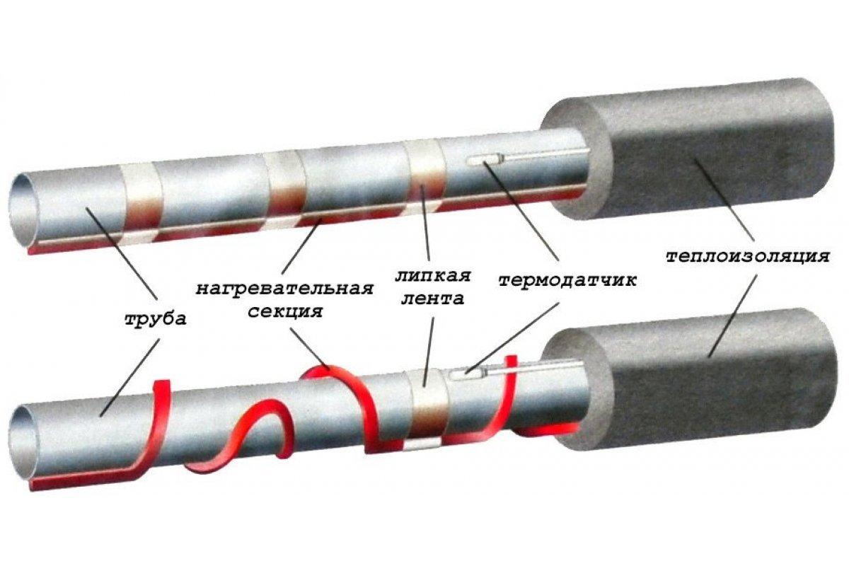 греющий кабель для теплицы купить в волгограде